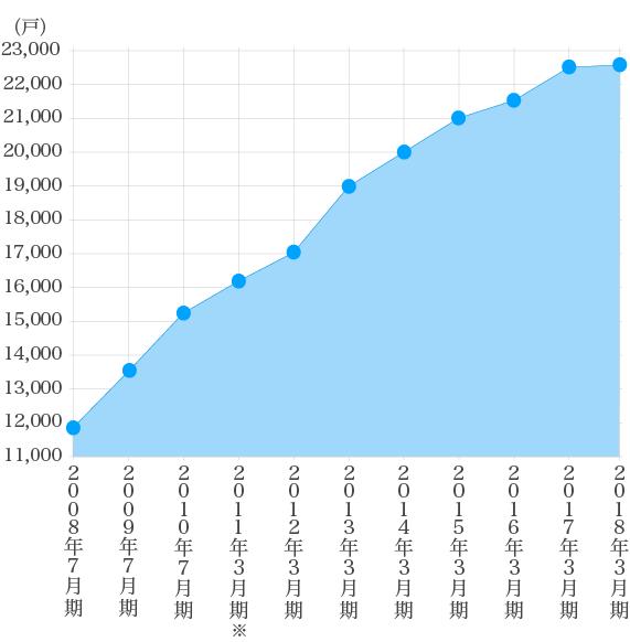 管理戸数グラフ