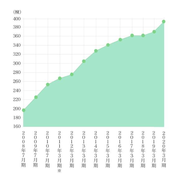 管理棟数グラフ